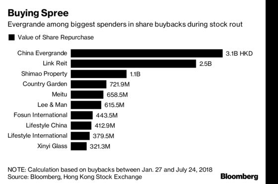 Surging Hong Kong Stock Buybacks May Set Stage for Rebound