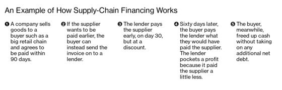 King of Supply-Chain Finance Expands, and Controversy Follows