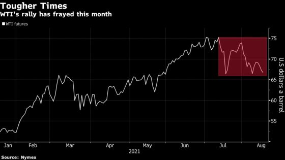 Oil Posts Longest Run of Losses Since March as Recovery Falters