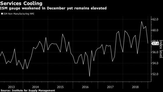 U.S. Services Gauge Dips to Five-Month Low as Business Cools