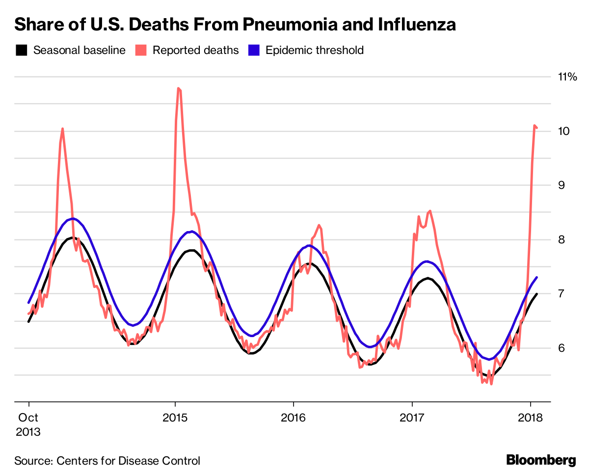 flu is causing 1 in 10 american deaths and climbing bloomberg