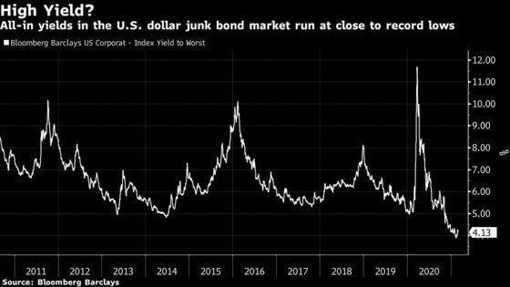 Picton Hedge Fund Shorts Junk Debt as Yields Pinch Safety Margin