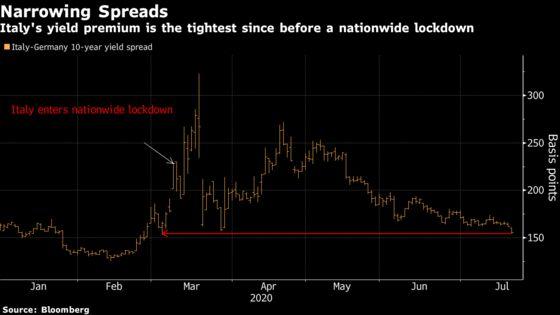 Stocks Hit Highest Since February on Tech Rally: Markets Wrap