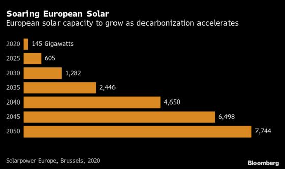 Swiss Investor Takes on China in Bid to Reboot EU Solar