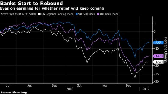 Citigroup Gets a Turn to Lead Bank Stocks Into Earnings Season