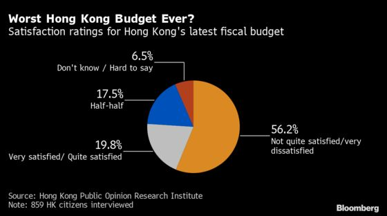 Hong Kong Proposes Its Least Popular Budget Ever, Survey Finds