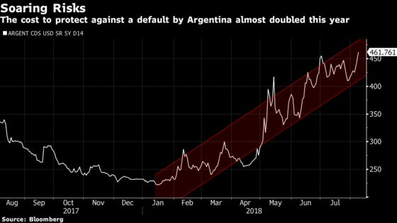 Argentina's Bonds Slump as Graft Probe Pushes Economy to the Brink