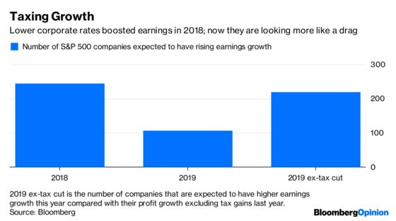 Corporate Earnings May Still Trip on Lower Bar