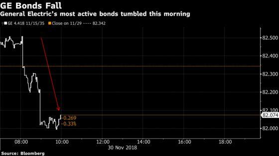 GE Bonds Resume Slide on Insurance Business Report, Bear Calls
