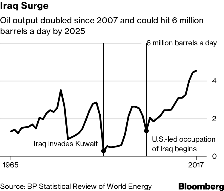 Iraq's New Oil Minister Has a Top Priority: Pump More Oil - Bloomberg