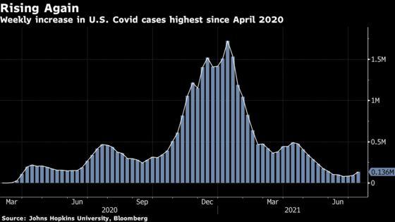 U.S. Cases Soar; New Side Effect Tied to J&J Shot: Virus Update