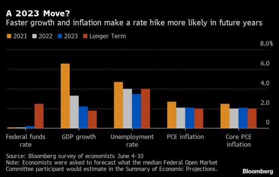 Fed Dot Plot Seen Shifting to 2023 Rate Liftoff, Economists Say
