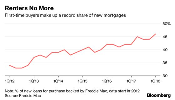 First-Time U.S. Homebuyers Account for Almost Half of Mortgages