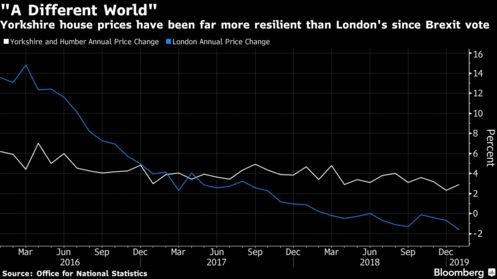 Yorkshire house prices have been far more resilient than London's since Brexit vote