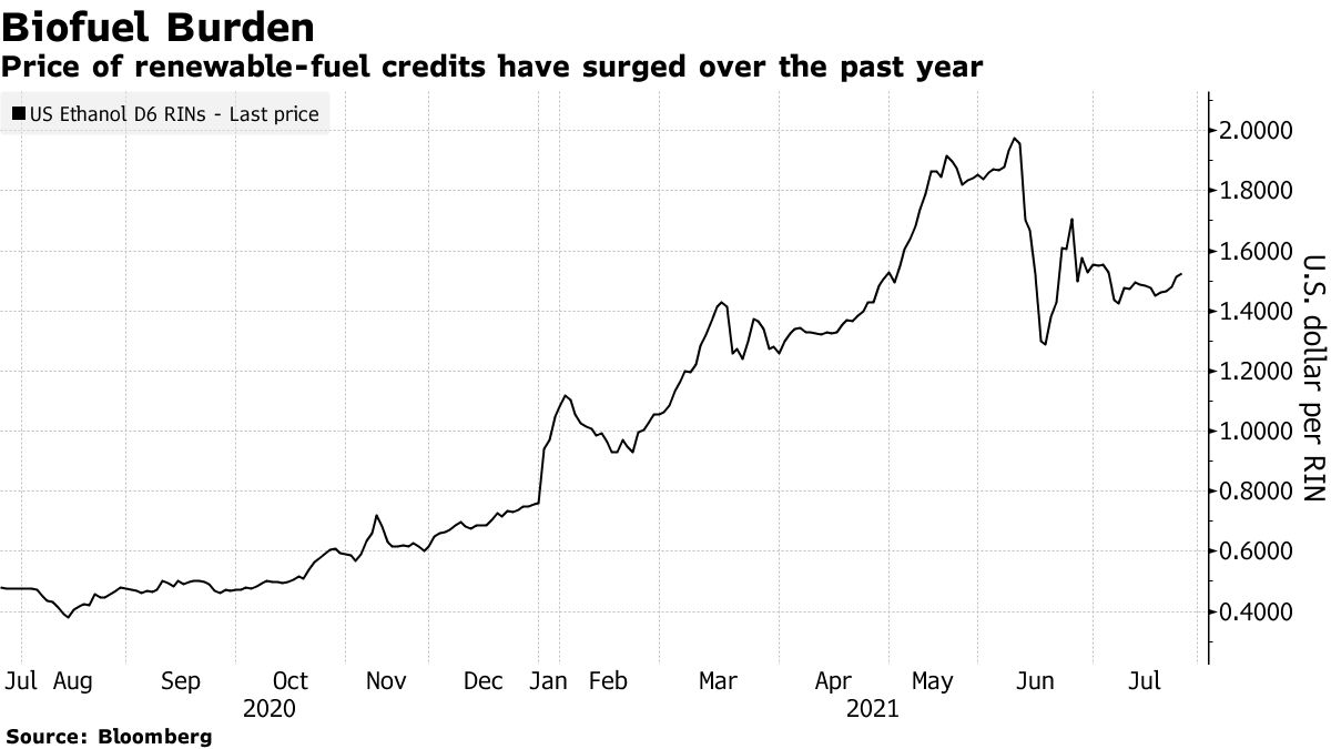 Price of renewable-fuel creditshave surged over the past year