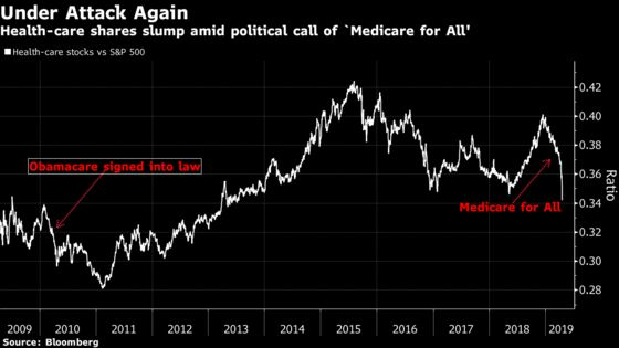 Health-Care Carnage Is Another Case of Crowded Stocks Unwinding