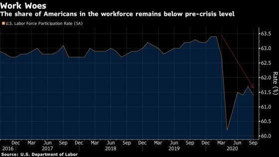 U.S. Jobs Market Set to Extend Rebound at Softening Pace