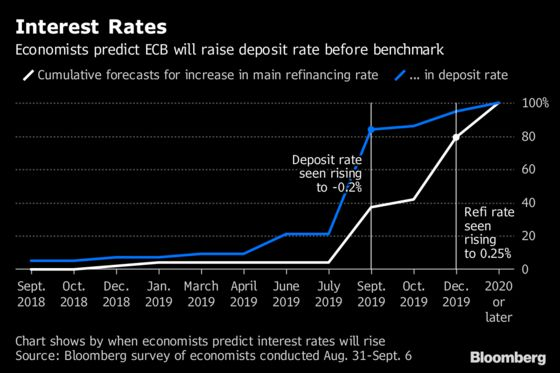 Draghi Is Pressing Ahead With Rate Hike in 2019 Despite Risks