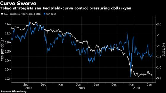 Yield-Curve Control Experts Debate How Fed Could Juice Yen