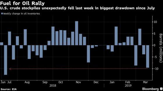 Oil Hits 2019 High on Biggest U.S. Crude Storage Drop Since July