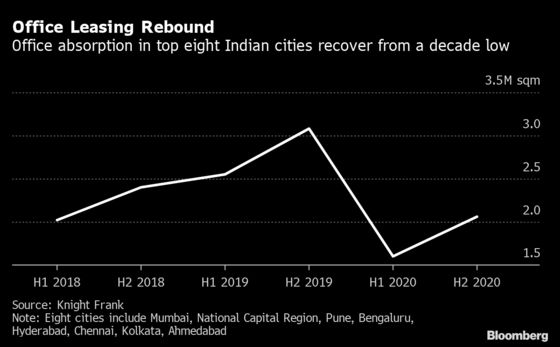 Tech Firms Spur Rebound in India Office Leasing from Decade Low