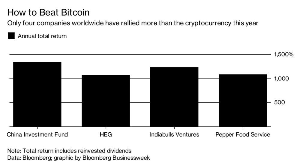 bitcoin return this year