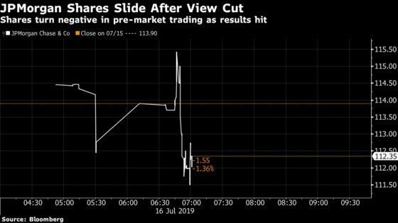 JPMorgan Slips After Cutting Net Interest Income Outlook