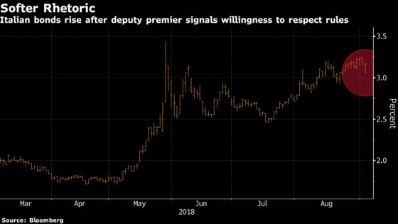 Italian Markets Jump After League Vows to Respect Budget Rule