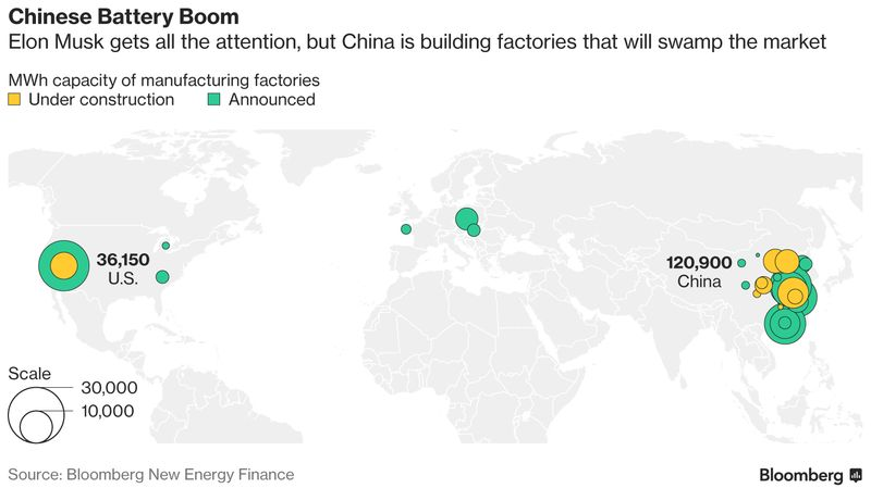 China Is About to Bury Elon Musk in Batteries | BloombergNEF