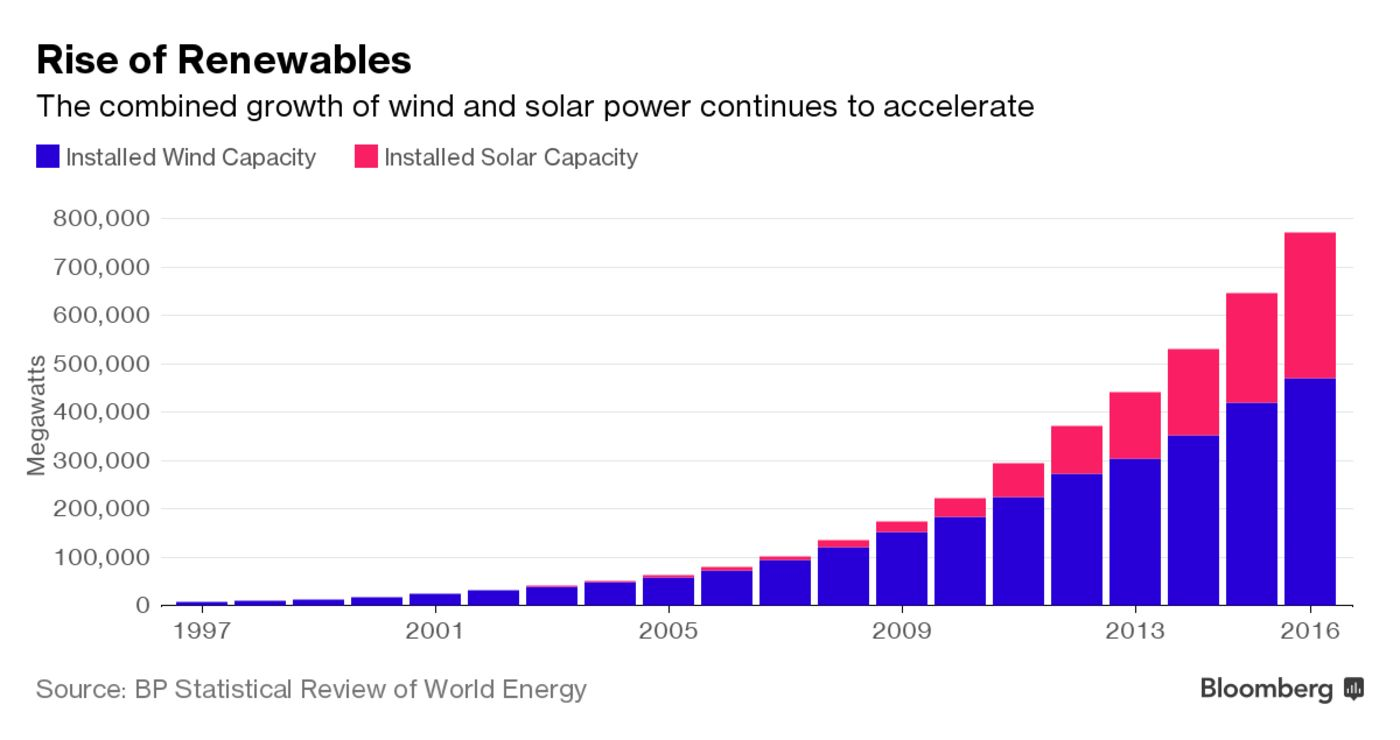 Rise of Renewables: The combined growth of wind and solar power continues to accelerate