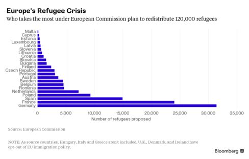 European Commission's proposal to distribute 120,000 refugees from Italy, Greece and Hungary.