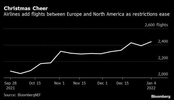 Airlines Add Winter Flights Between U.S., Europe in Sign of Hope