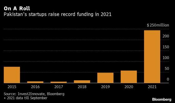 Maqsad Scores Largest Funding Among Pakistan Edtech Startups