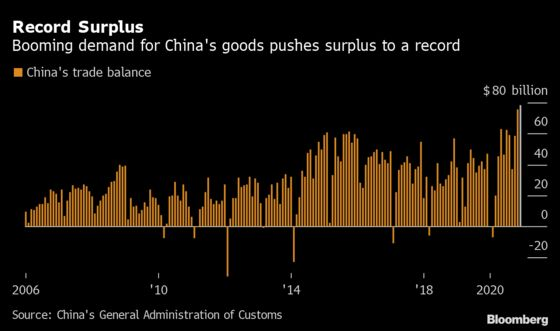 China Ends 2020 With Record Trade Surplus as Pandemic Goods Soar