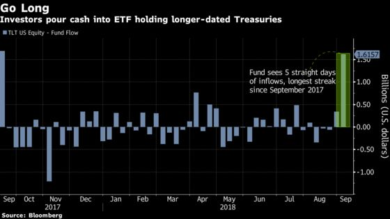 ETF Buyers Hunting for Yield Bet on Treasuries