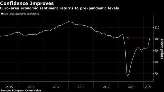 Euro-Area Confidence Rises to Strongest Since Pandemic Started