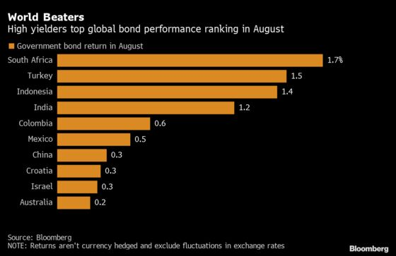 Taper Welcomed by Risky Emerging Bonds With World-Beating Rally