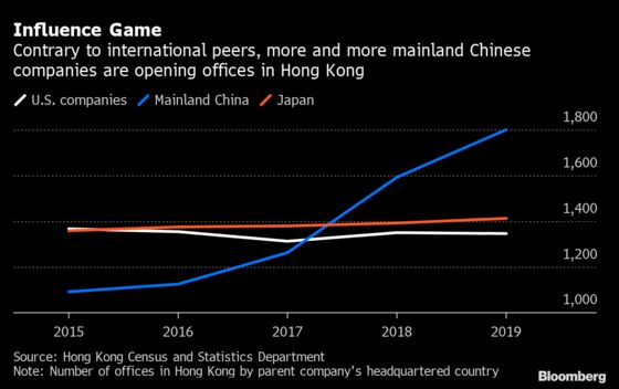 How China Is Tightening Its Grip on Hong Kong's Economy