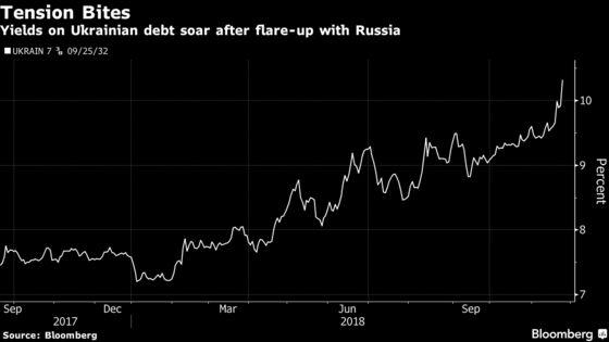 Ukrainian Assets Tumble as Crimea Tensions Eclipse IMF Progress