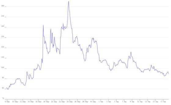 Ex-Wall Street Quants Net 78% Return in Crypto Options Boom