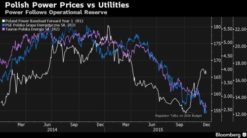Polish utility stocks follow power prices, while power prices fall and rise along with operational reserve budget