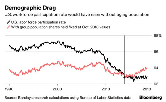 How Older Americans Are Raising and Lowering Labor Participation