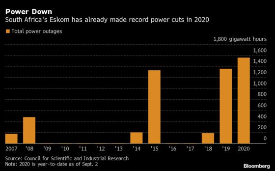 South Africa's Record Power Cuts Are Likely to Get Worse: Chart