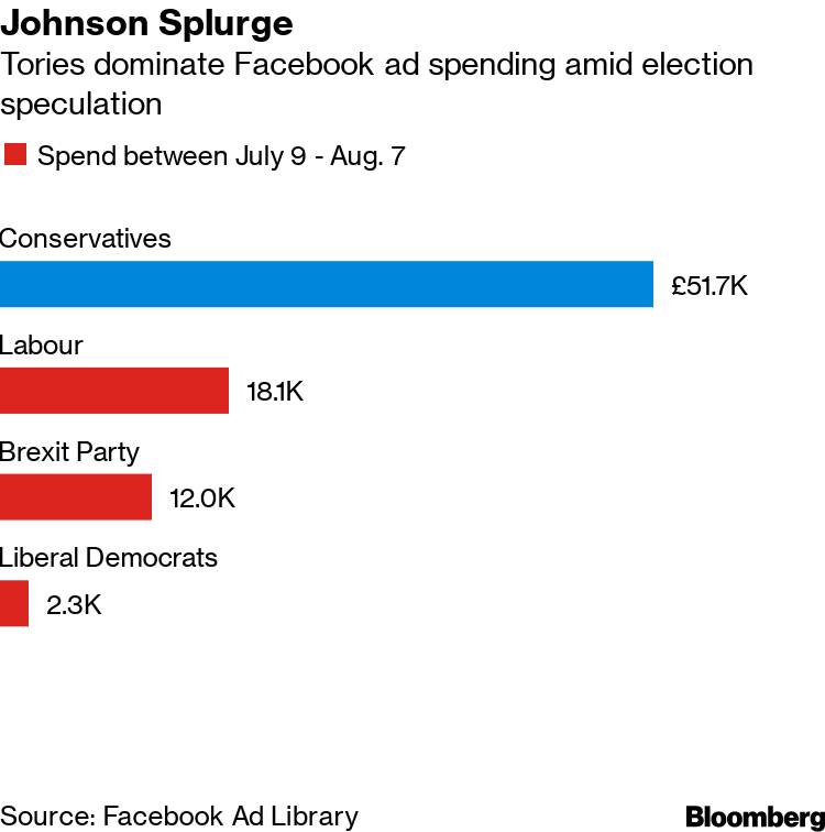 U K  Tories Lead Facebook Ad Spend as Potential Election Looms