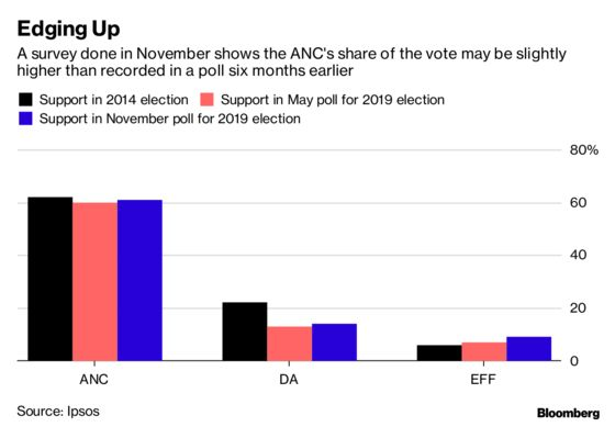 What South Africa's Main Political Parties Are Promising Voters