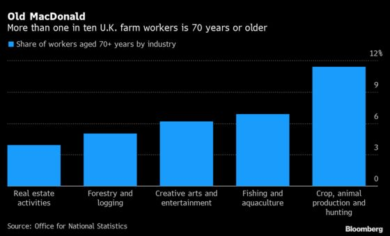 U.K. Relies on Its Most-at-Risk to Put Food on the Table