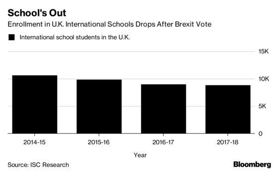 Brexit Banker Kids Leave Top U.K. Schools With Rare Empty Seats