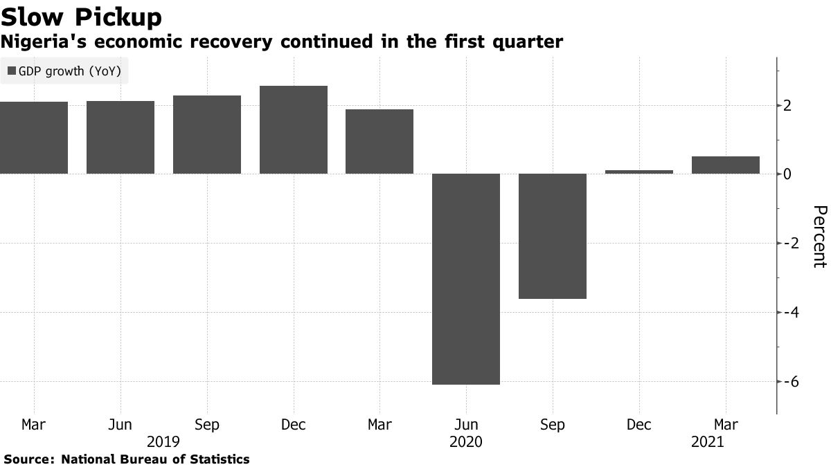 Nigeria's economic recovery continued in the first quarter