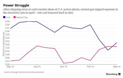 CHART: Coal Vs Gas at US Power Plants