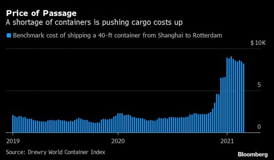 Inflation Is Already Creeping Into Some Corners of the World